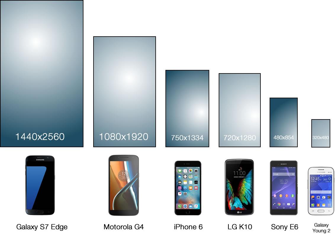 Różne rozdzielczości ekranowe telefonów iOS i Android